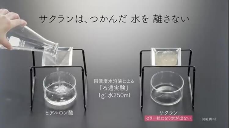 サクランとヒアルロン酸の保湿保水力比較